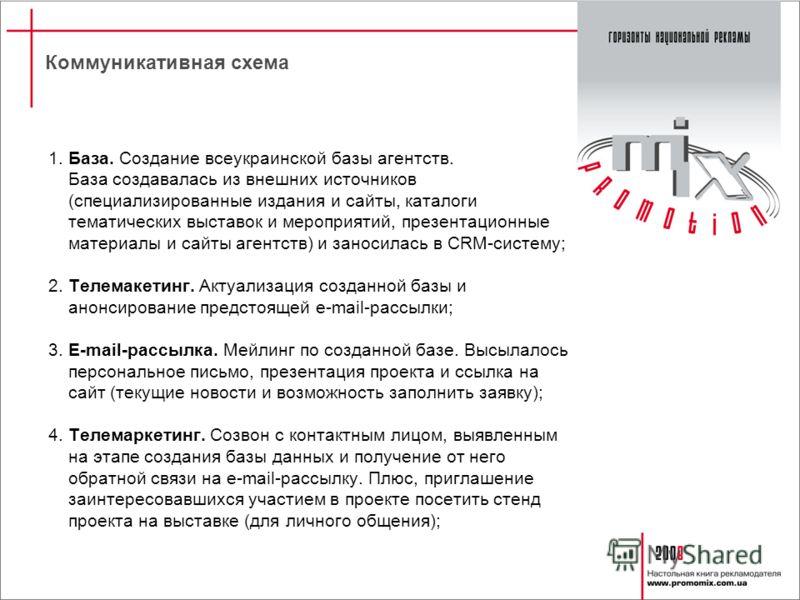 Коммуникативная схема 1. База. Создание всеукраинской базы агентств. База создавалась из внешних источников (специализированные издания и сайты, каталоги тематических выставок и мероприятий, презентационные материалы и сайты агентств) и заносилась в