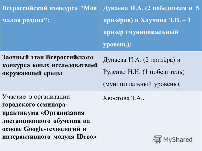 Всероссийский конкурса
