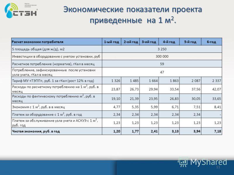 Экономические показатели проекта приведенные на 1 м 2. 11 Расчет экономии потребителя1-ый год 2-ой год3-ий год4-й год5-й год6-год S площадь общая (для ж/д), м2 3 250 Инвестиции в оборудование с учетом установки, руб 300 000 Расчетное потребление (нор