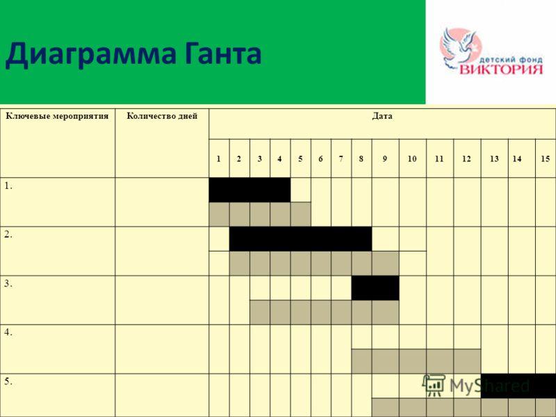 Диаграмма Ганта Ключевые мероприятияКоличество днейДата 123456789101112131415 1. 2. 3. 4. 5.