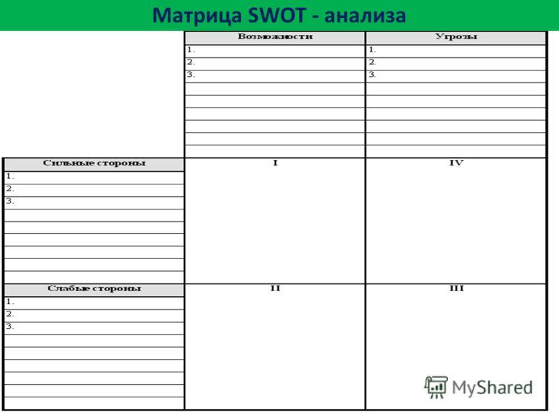 Матрица SWOT - анализа