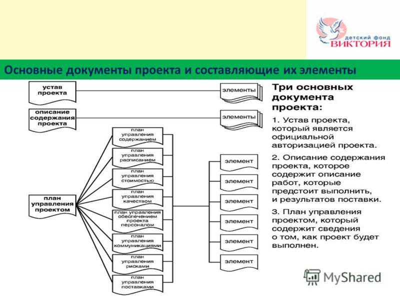 Основные документы проекта и составляющие их элементы