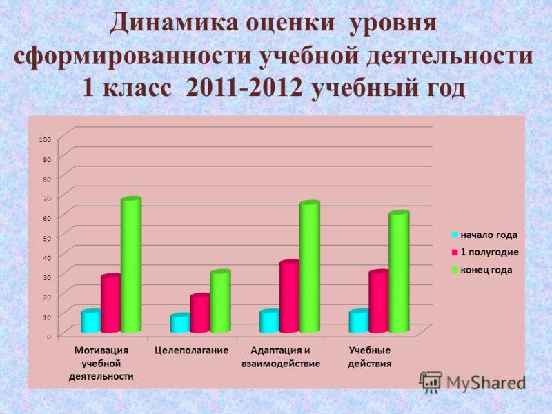 Динамика оценки уровня сформированности учебной деятельности 1 класс 2011-2012 учебный год