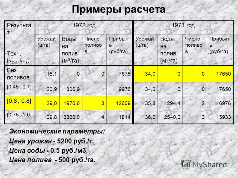 Примеры расчета Результа т Техн. [u min ;u max ] 1972 год1973 год Урожай (ц/га) Воды на полив (м 3 /га) Число поливо в Прибыл ь (руб/га) Урожай (ц/га) Воды на полив (м 3 /га) Число поливо в Прибыл ь (руб/га) Без поливов 15,100787534,00017650 [0.45 ;