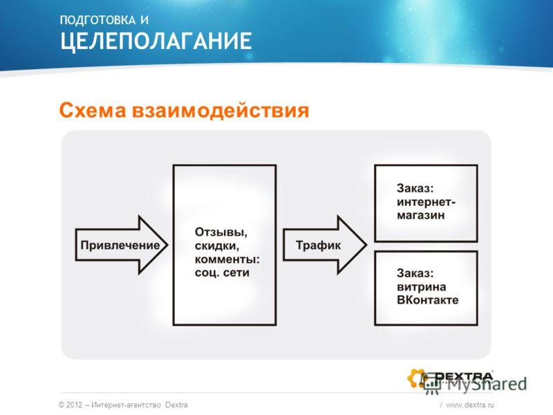 ПОДГОТОВКА И ЦЕЛЕПОЛАГАНИЕ Схема взаимодействия © 2012 – Интернет-агентство Dextra / www.dextra.ru