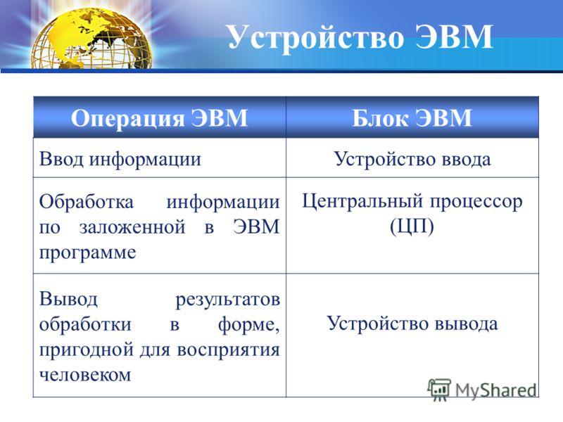 Устройство ЭВМ Операция ЭВМБлок ЭВМ Ввод информацииУстройство ввода Обработка информации по заложенной в ЭВМ программе Центральный процессор (ЦП) Вывод результатов обработки в форме, пригодной для восприятия человеком Устройство вывода