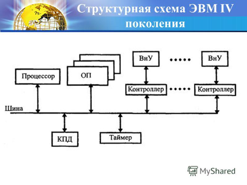 Структурная схема ЭВМ IV поколения