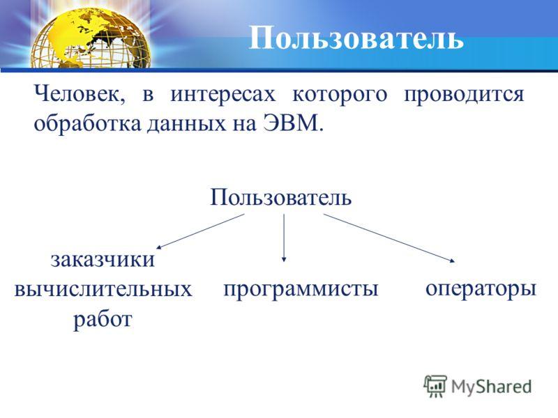 Пользователь Человек, в интересах которого проводится обработка данных на ЭВМ. операторы Пользователь заказчики вычислительных работ программисты