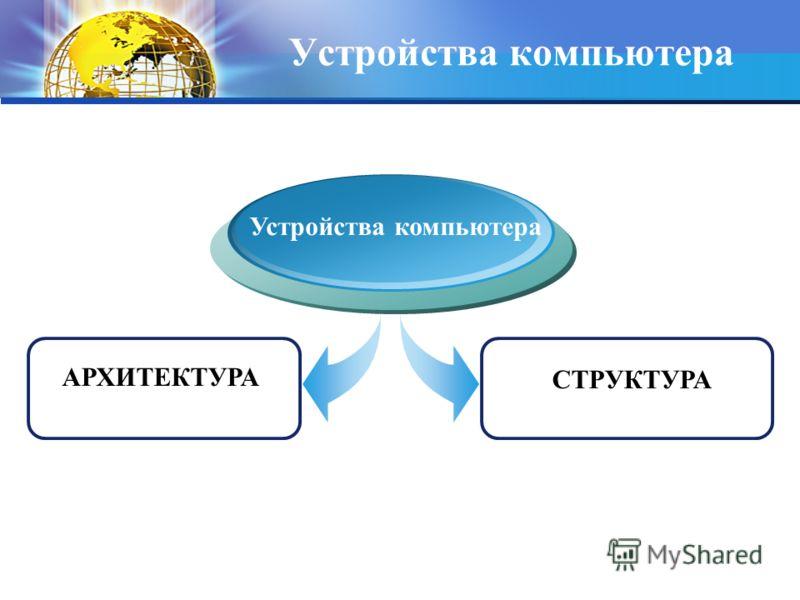 Устройства компьютера АРХИТЕКТУРА Устройства компьютера СТРУКТУРА