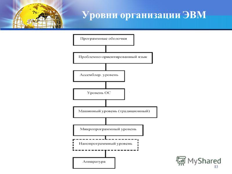 кафедра ИМПИ ЧГПУ 83 Уровни организации ЭВМ