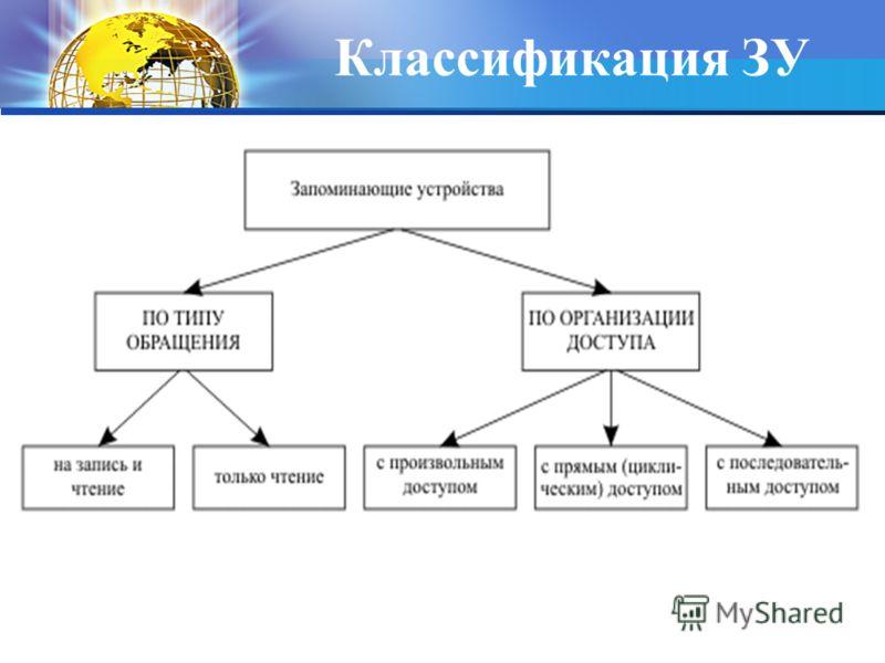 Классификация ЗУ