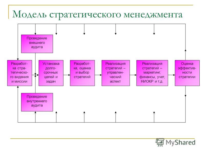 Модель стратегического менеджмента Разработ- ка стра- тегическо- го видения и миссии Проведение внешнего аудита Установка долго- срочных целей и задач Разработ- ка, оценка и выбор стратегий Реализация стратегий – управлен- ческий аспект Реализация ст
