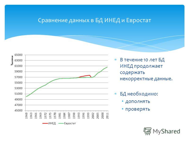 В течение 10 лет БД ИНЕД продолжает содержать некорректные данные. БД необходимо: дополнять проверять Сравнение данных в БД ИНЕД и Евростат