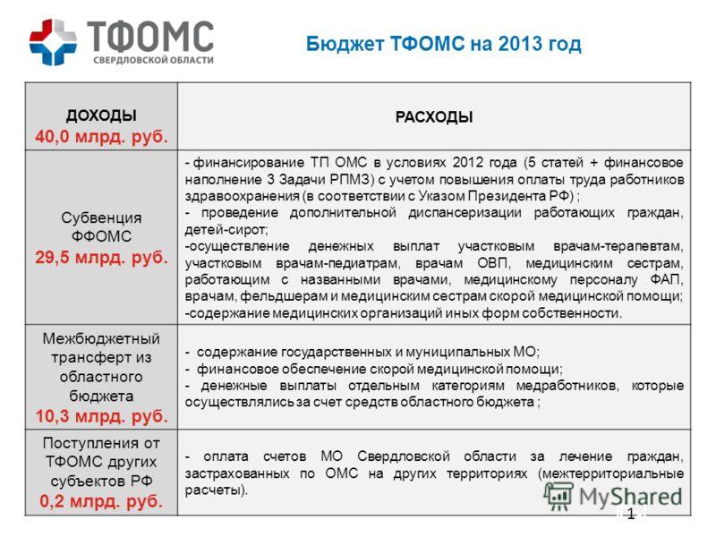 Бюджет ТФОМС на 2013 год ДОХОДЫ 40,0 млрд. руб. РАСХОДЫ Субвенция ФФОМС 29,5 млрд. руб. - финансирование ТП ОМС в условиях 2012 года (5 статей + финансовое наполнение 3 Задачи РПМЗ) с учетом повышения оплаты труда работников здравоохранения (в соотве