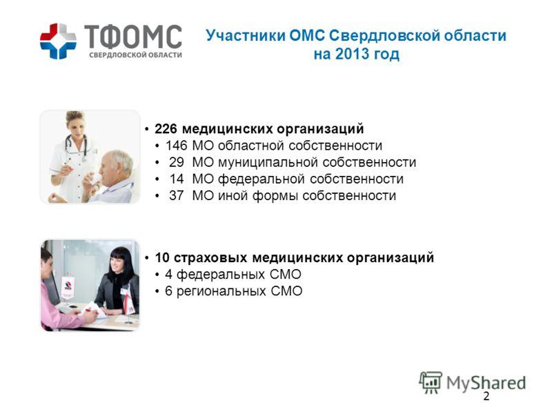 Участники ОМС Свердловской области на 2013 год 226 медицинских организаций 146 МО областной собственности 29 МО муниципальной собственности 14 МО федеральной собственности 37 МО иной формы собственности 10 страховых медицинских организаций 4 федераль
