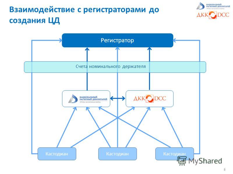 Взаимодействие с регистраторами до создания ЦД 8 Кастодиан Регистратор Кастодиан Счета номинального держателя