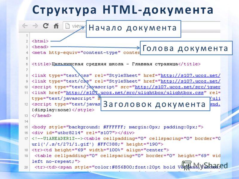 Начало документа Голова документа Заголовок документа Структура HTML-документа