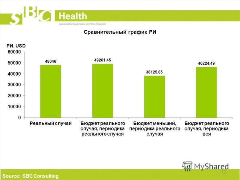 Сравнительный график РИ 12 Source: SBC Consulting