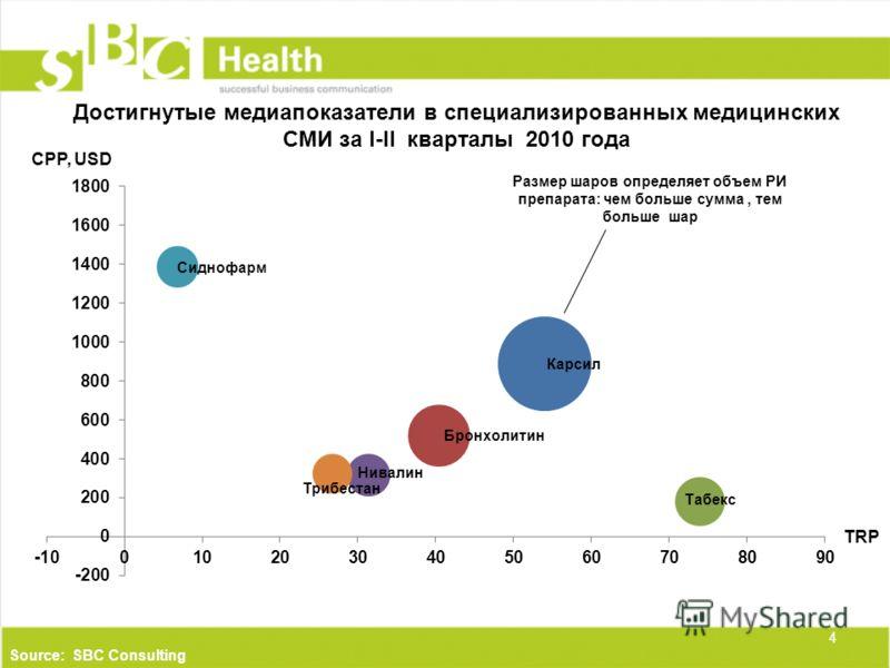 Достигнутые медиапоказатели в специализированных медицинских СМИ за I-II кварталы 2010 года TRP 4 Source: SBC Consulting