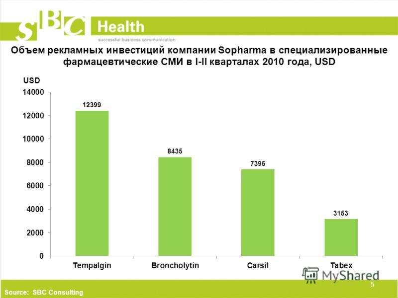 Объем рекламных инвестиций компании Sopharma в специализированные фармацевтические СМИ в I-II кварталах 2010 года, USD 5 Source: SBC Consulting