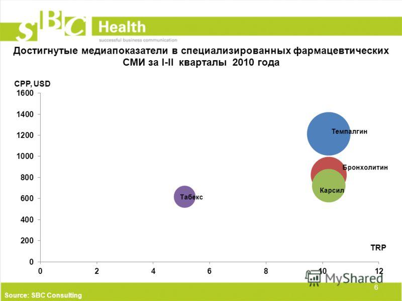 Достигнутые медиапоказатели в специализированных фармацевтических СМИ за I-II кварталы 2010 года 6 Source: SBC Consulting TRP