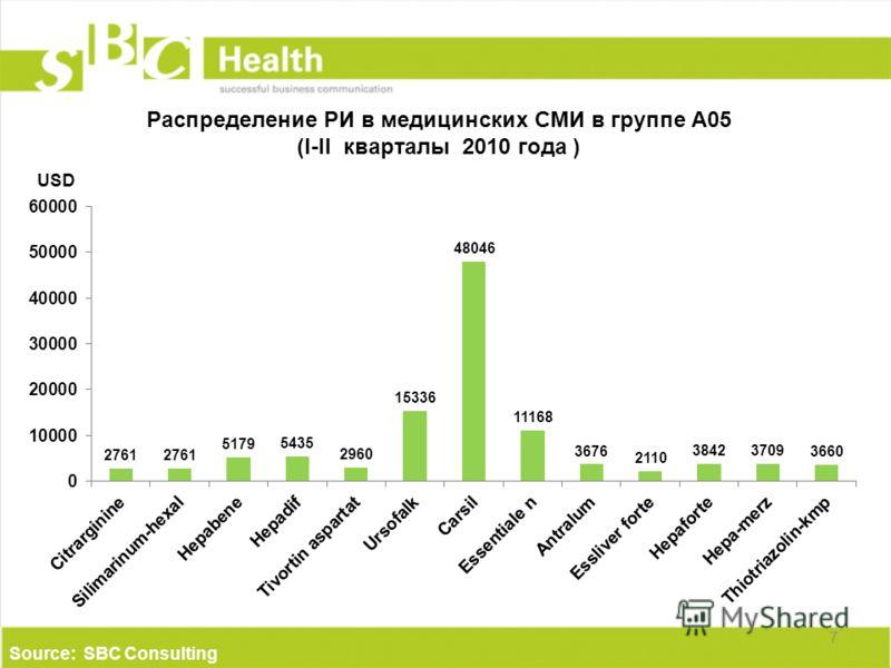 Распределение РИ в медицинских СМИ в группе А05 (I-II кварталы 2010 года ) 7 Source: SBC Consulting