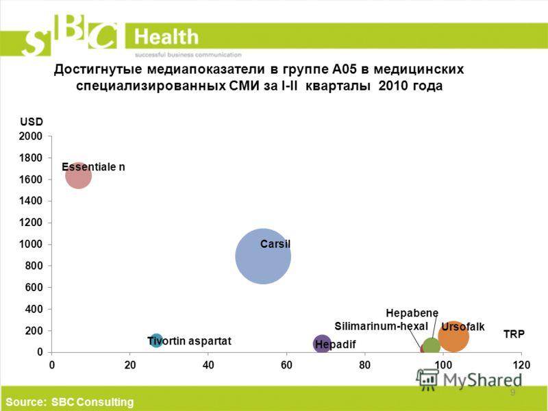 Достигнутые медиапоказатели в группе А05 в медицинских специализированных СМИ за I-II кварталы 2010 года 9 TRP Source: SBC Consulting