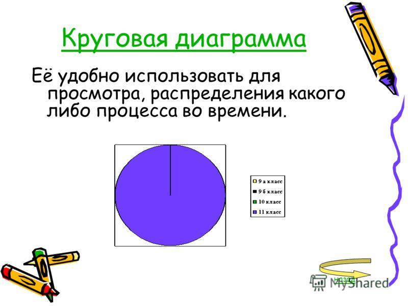 Круговая диаграмма Её удобно использовать для просмотра, распределения какого либо процесса во времени. назад