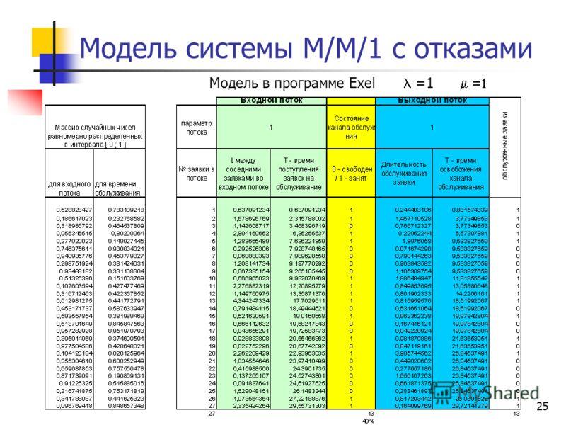 25 Модель системы М/М/1 с отказами =1 Модель в программе Exel