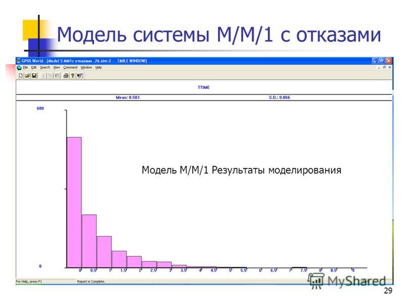 29 Модель системы М/М/1 с отказами Модель М/М/1 Результаты моделирования