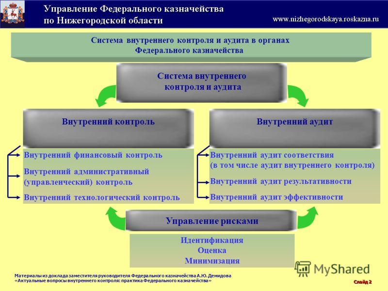 Слайд 2 Внутренний аудит соответствия (в том числе аудит внутреннего контроля) Внутренний аудит результативности Внутренний аудит эффективности Внутренний финансовый контроль Внутренний административный (управленческий) контроль Внутренний технологич