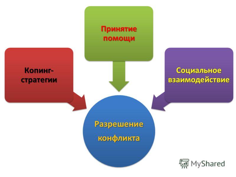 Разрешениеконфликта Копинг- стратегии Принятие помощи Социальное взаимодействие