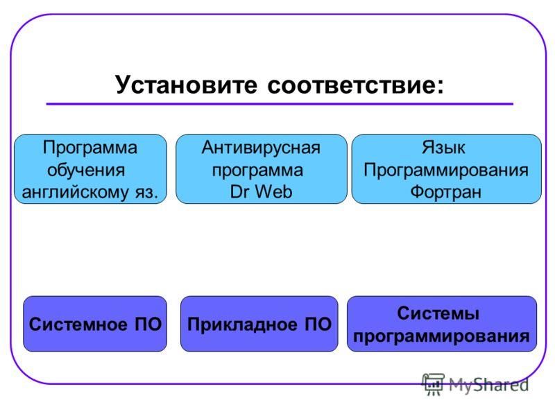 Установите соответствие: Системное ПО Системы программирования Прикладное ПО Программа обучения английскому яз. Язык Программирования Фортран Антивирусная программа Dr Web