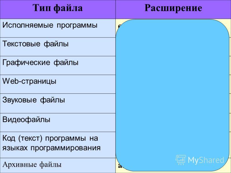 Тип файлаРасширение Исполняемые программы exe, com, bat Текстовые файлы txt, rtf, doc Графические файлы bmp, gif, jpg, png, pds Web-страницы htm, html Звуковые файлы wav, mp3, midi, kar, ogg Видеофайлы avi, mpeg Код (текст) программы на языках програ
