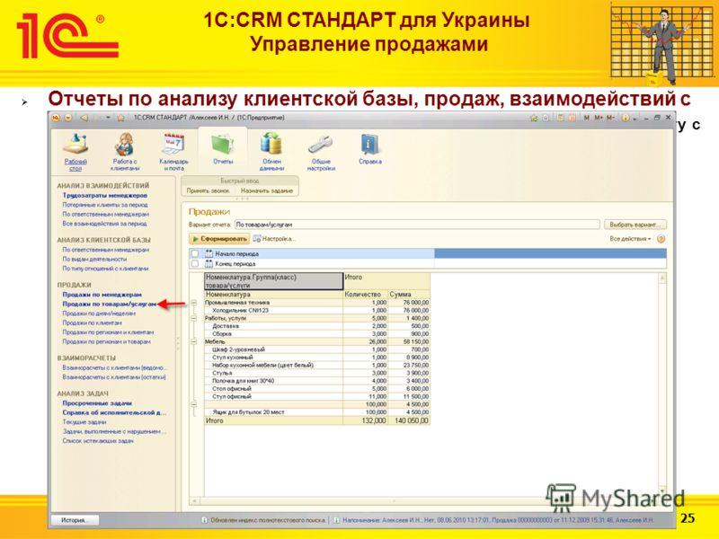 Слайд 19 из 25 1С:CRM СТАНДАРТ для Украины Управление продажами Отчеты по анализу клиентской базы, продаж, взаимодействий с клиентами (в том числе анализ затраченного времени менеджеров на работу с клиентами)