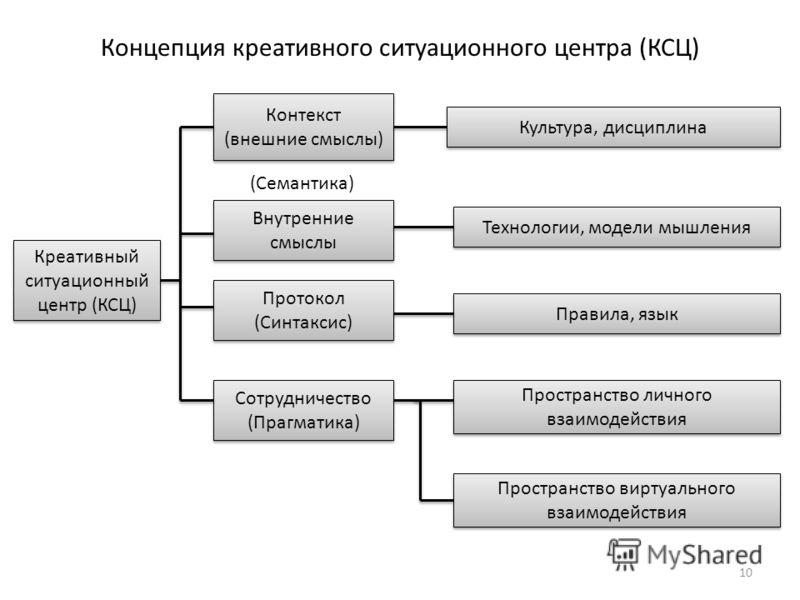 10 Креативный ситуационный центр (КСЦ) Контекст (внешние смыслы) Контекст (внешние смыслы) Внутренние смыслы Протокол (Синтаксис) Протокол (Синтаксис) Культура, дисциплина Технологии, модели мышления Правила, язык Пространство личного взаимодействия