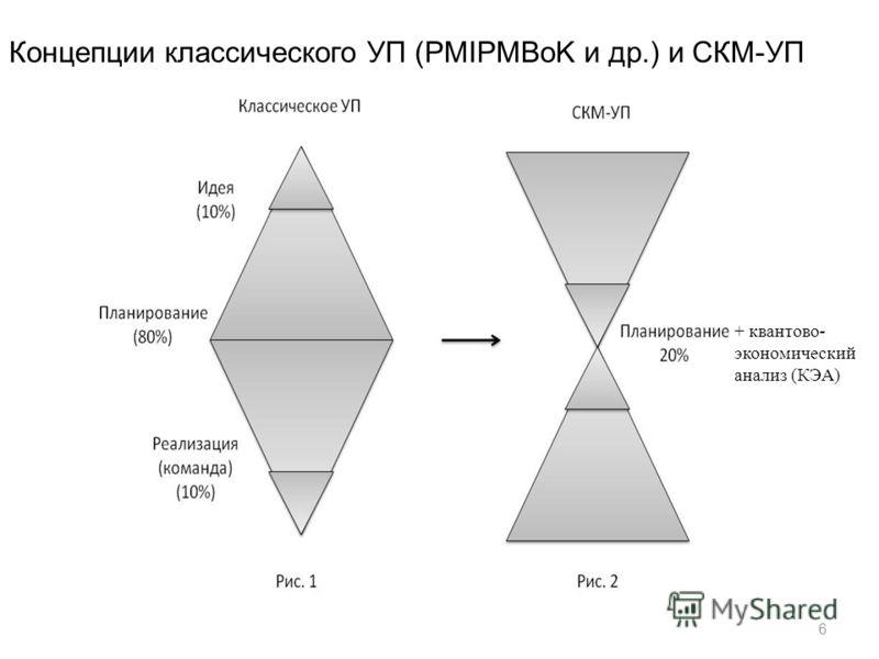6 Концепции классического УП (PMIPMBoK и др.) и СКМ-УП + квантово- экономический анализ (КЭА)