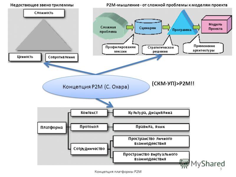 Недостающее звено трилеммыР2М-мышление - от сложной проблемы к моделям проекта Концепция платформы Р2М Концепция P2M (С. Охара) (СКМ-УП)>P2M!! 9
