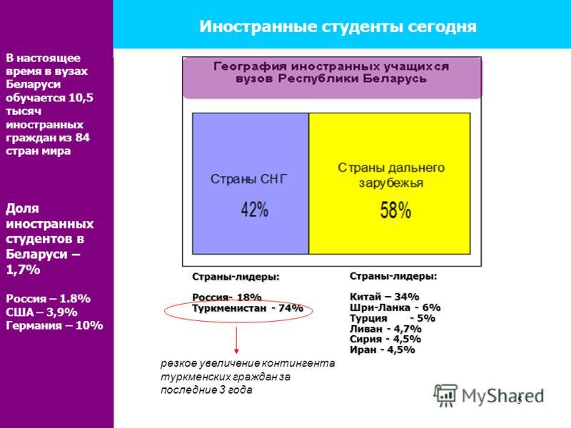 5 Иностранные студенты сегодня В настоящее время в вузах Беларуси обучается 10,5 тысяч иностранных граждан из 84 стран мира Доля иностранных студентов в Беларуси – 1,7% Россия – 1.8% США – 3,9% Германия – 10% резкое увеличение контингента туркменских