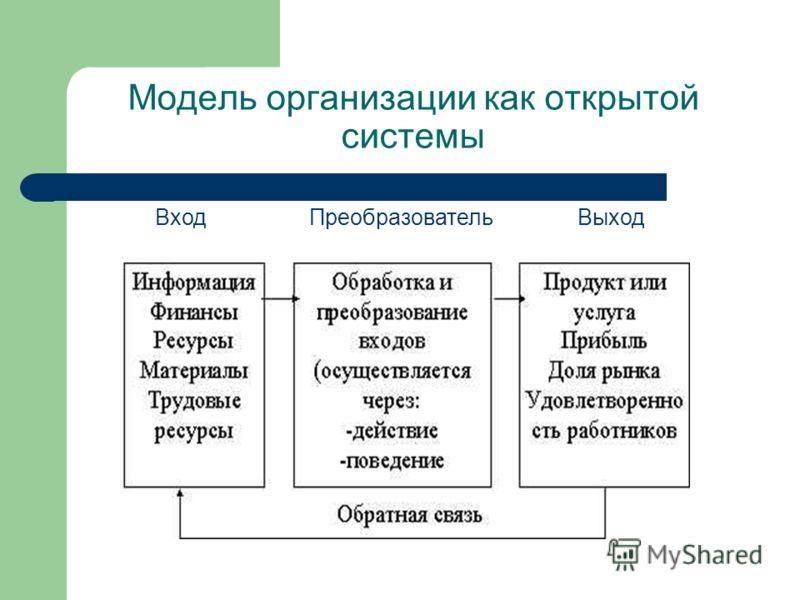 Модель организации как открытой системы Вход Преобразователь Выход
