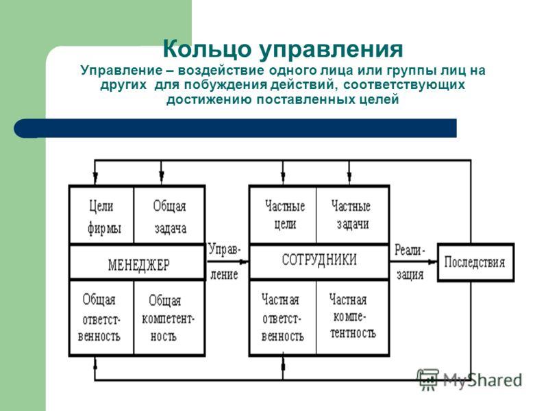 Кольцо управления Управление – воздействие одного лица или группы лиц на других для побуждения действий, соответствующих достижению поставленных целей
