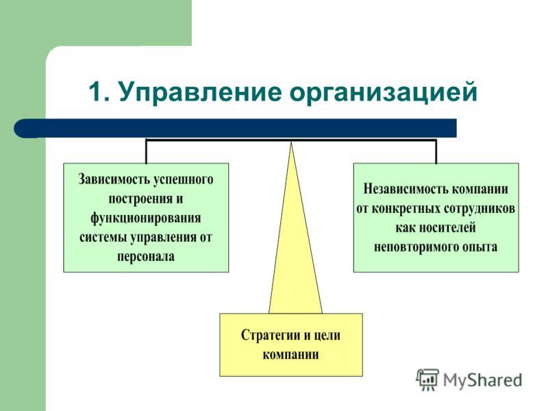 1. Управление организацией