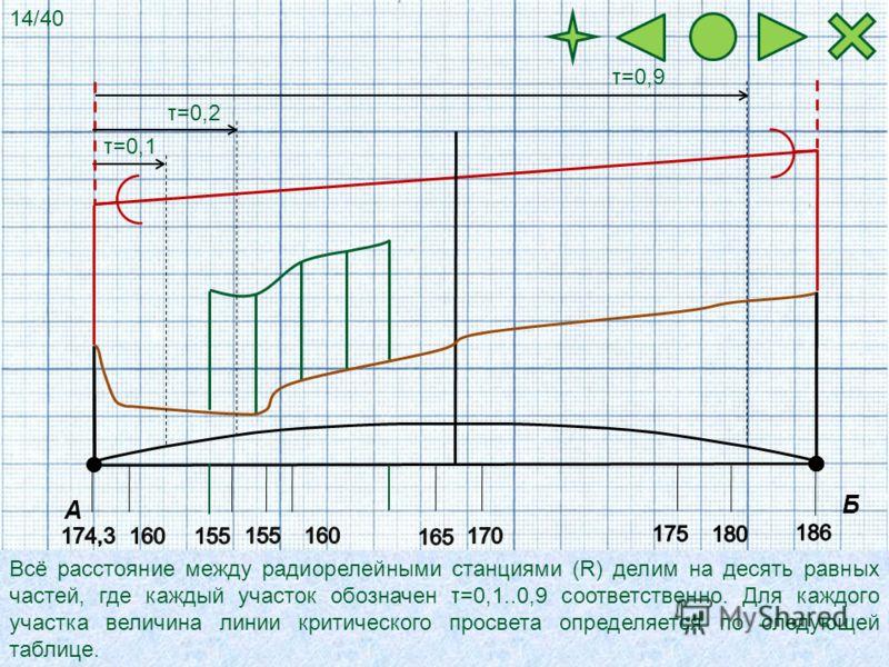 А Б Всё расстояние между радиорелейными станциями (R) делим на десять равных частей, где каждый участок обозначен τ=0,1..0,9 соответственно. Для каждого участка величина линии критического просвета определяется по следующей таблице. τ=0,1 τ=0,2 τ=0,9