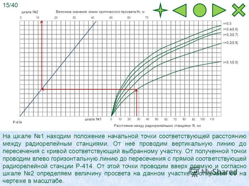 010203060704050 0102030 6070 405080 90 100110 Величина значения линии критического просвета Н 0, м Расстояние между радиорелейными станциями R, км τ=0,1(0,9) τ=0,2(0,8) τ=0,3(0,7) τ=0,4(0,6) τ=0,5 На шкале 1 находим положение начальной точки соответс