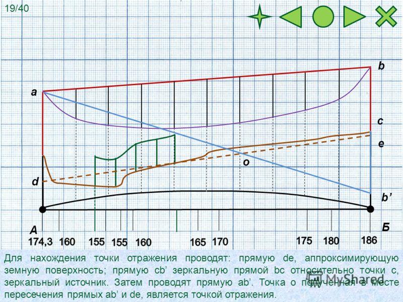 А Б Для нахождения точки отражения проводят: прямую de, аппроксимирующую земную поверхность; прямую cb зеркальную прямой bc относительно точки с, зеркальный источник. Затем проводят прямую аb. Точка о полученная в месте пересечения прямых аb и de, яв