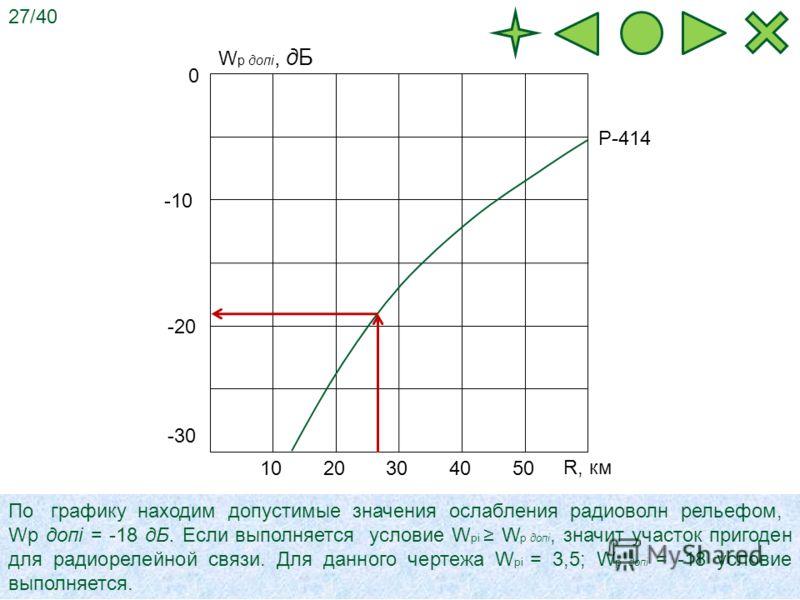 1020304050 -10 -20 -30 0 W p допi, дБ R, км Р-414 По графику находим допустимые значения ослабления радиоволн рельефом, Wp допi = -18 дБ. Если выполняется условие W pi W p допi, значит участок пригоден для радиорелейной связи. Для данного чертежа W p