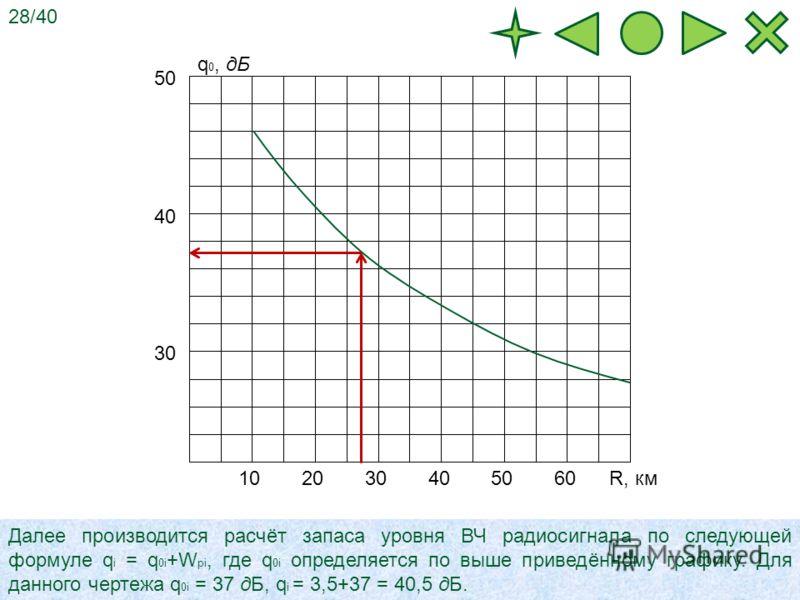 102030405060 30 40 50 q 0, дБ R, км Далее производится расчёт запаса уровня ВЧ радиосигнала по следующей формуле q i = q 0i +W pi, где q 0i определяется по выше приведённому графику. Для данного чертежа q 0i = 37 дБ, q i = 3,5+37 = 40,5 дБ. 28/40