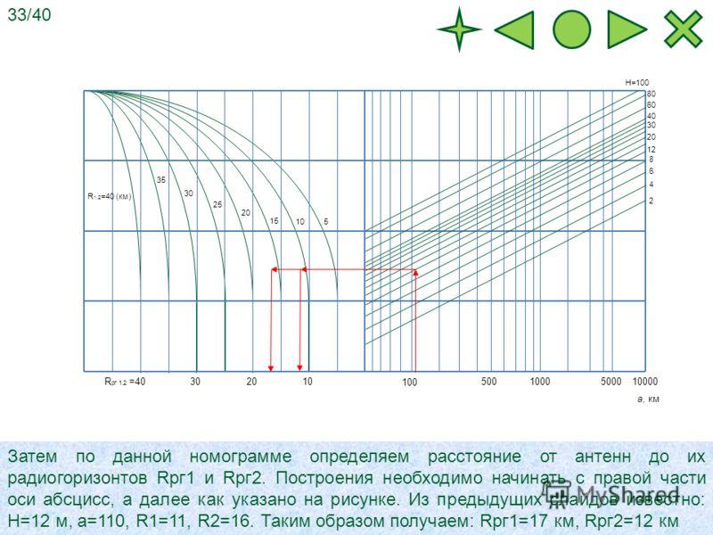 100005000 1000500 100 2 4 6 8 20 12 H=100 80 60 40 30 10 20 30R рг 1,2 =40 510 15 20 25 30 35 R 1,2 =40 (км) а, км Затем по данной номограмме определяем расстояние от антенн до их радиогоризонтов Rрг1 и Rрг2. Построения необходимо начинать с правой ч