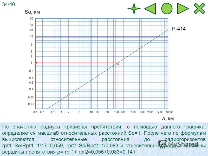 1 5 10 0,1 1 0,50,2 0,1 10 5 2 100 2050 1000 500 200 10000 5000 2000 50 30 20 2 3 0,2 0,3 0,5 0,05 0,03 Р-414 а, км So, км По значению радиуса кривизны препятствия, с помощью данного графика, определяется масштаб относительных расстояний So=1. После