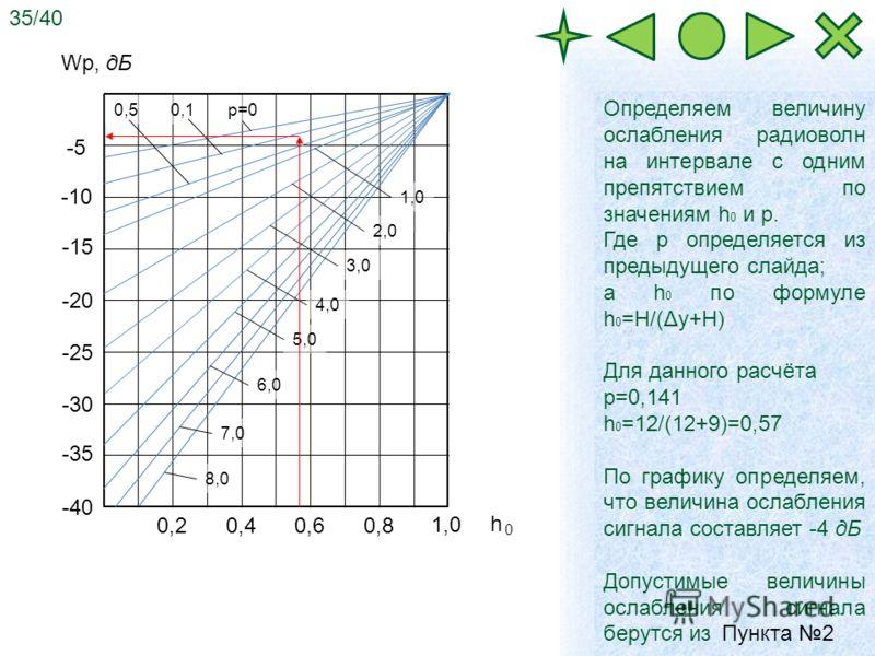 -5 -10 -15 -20 -25 -30 -35 -40 Определяем величину ослабления радиоволн на интервале с одним препятствием по значениям h 0 и р. Где р определяется из предыдущего слайда; а h 0 по формуле h 0 =H/(Δy+H) Для данного расчёта р=0,141 h 0 =12/(12+9)=0,57 П